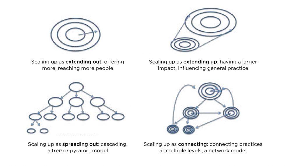 Scaling up diagram