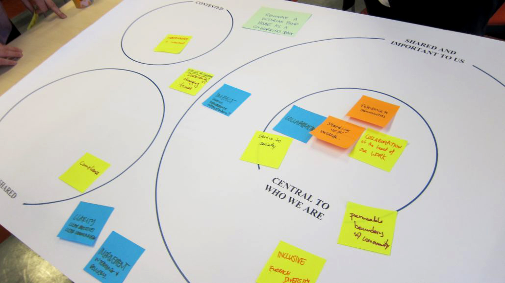 Starting from Values: Evaluating Intangible Legacies of Connected Community Projects